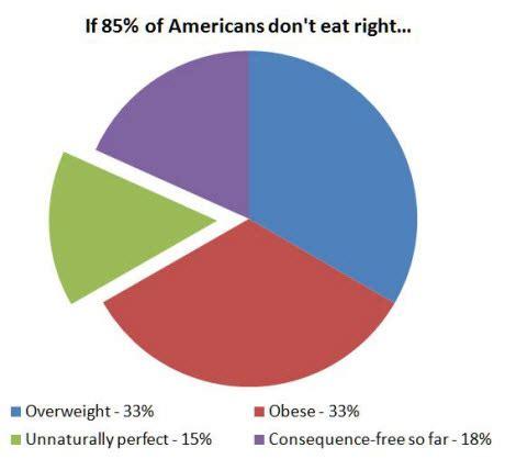 Essay problem solution obesity730 1