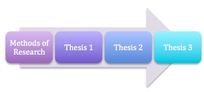 Methods of Creating a Thesis Statement - Studybaycom